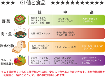 GI食品1
